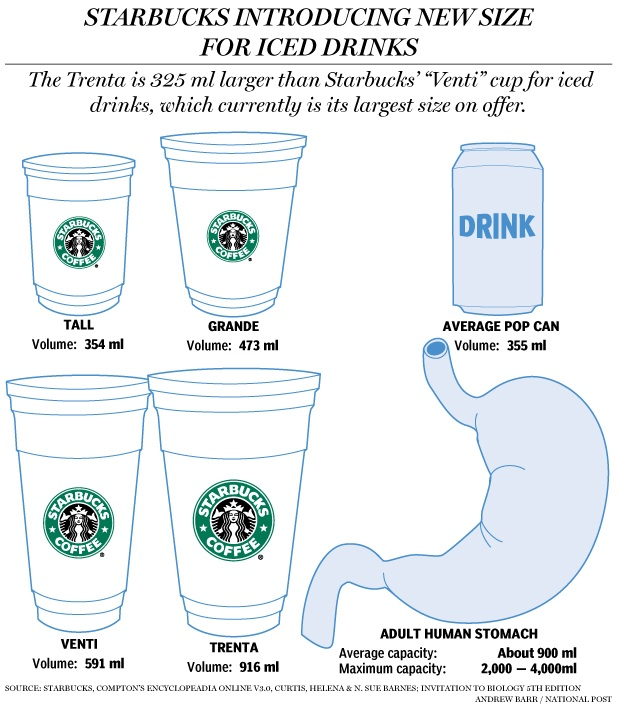 Starbucks Trenta Diagram